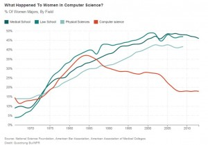 Women in Comp Sci Graph