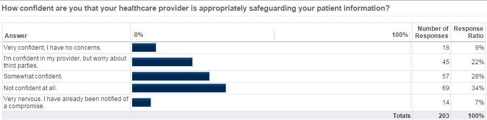 Oct Nov 2015 Privacy Professor Patient Data Security Poll